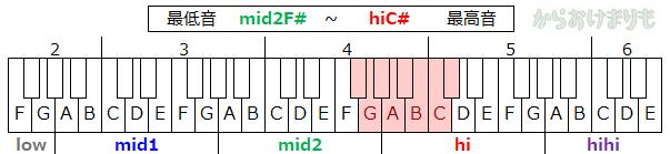 音域-最低音mid2F#-最高音hiC#